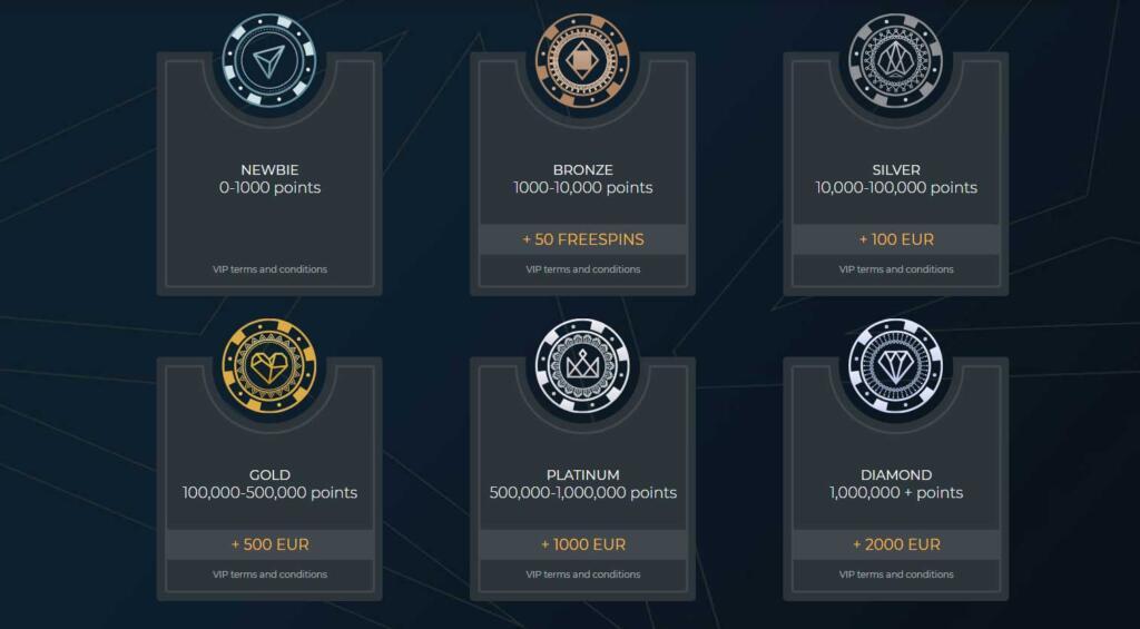 Casino4U VIP loyalty program